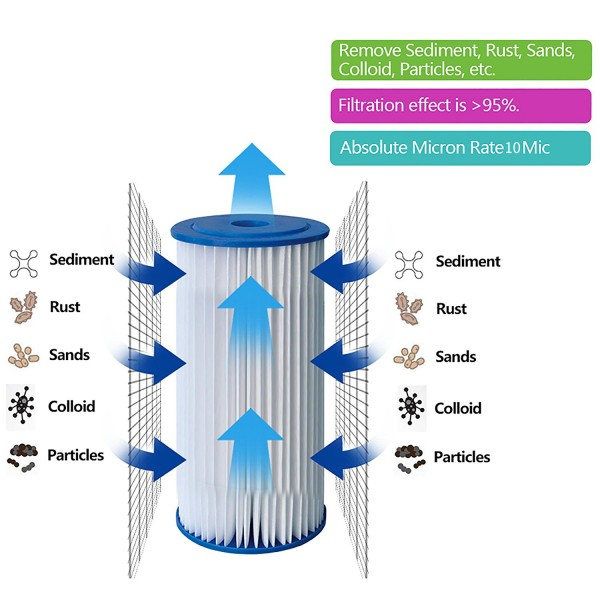 10 Quot Pleated Water Filter Cartridge Sediment Particulate