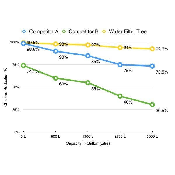 3x water filter tree wlf20b replacement filter for samsung da2900020b hafcinexp